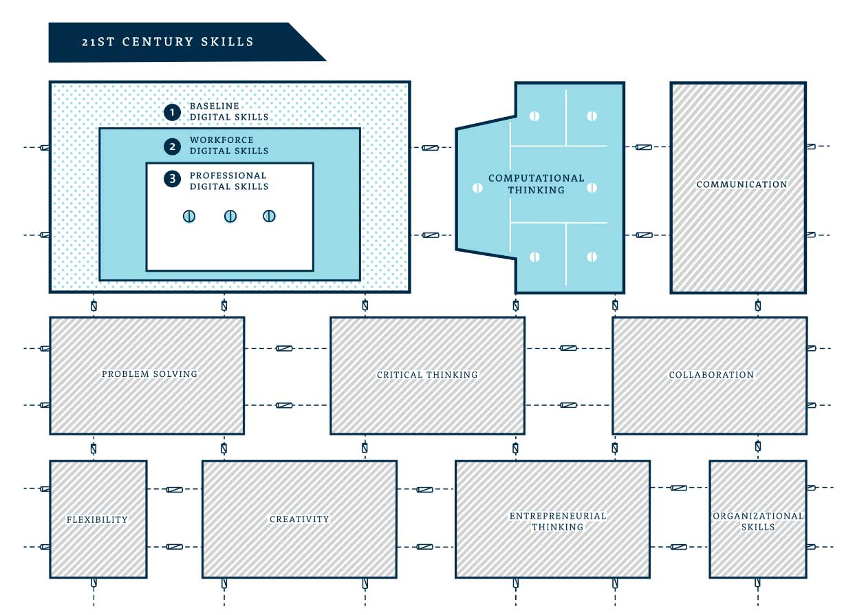 Visual framework showing the component parts of professional, workforce, and baseline digital skills.