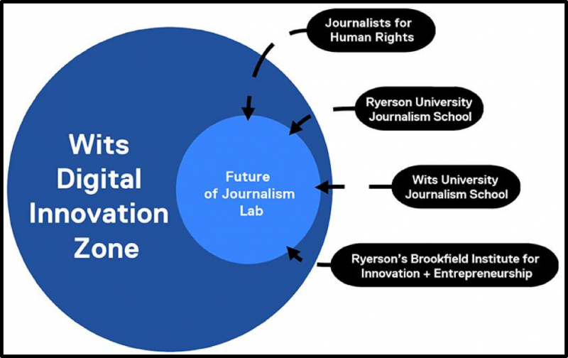Diagram showing The Future of Journalism Lab's four component parts and its position within the Wits Digital Innovation Zone