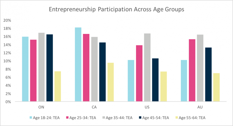 Bar graph showing entrepreneurship participation across age groups in Ontario, Canada, US, Australia