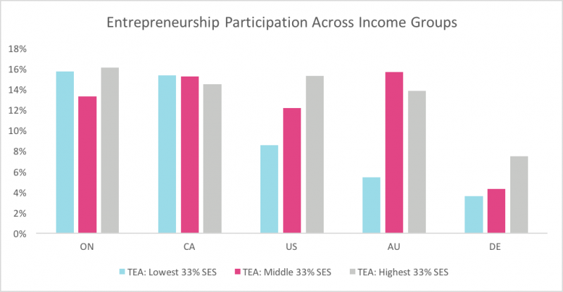 Bar chart showing entrepreneurship participation across income groups in Ontario, Canada, US, Australia, Germany.