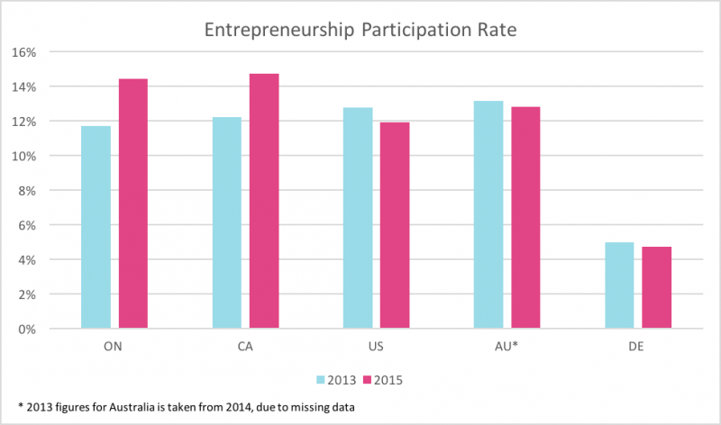 Bar chart comparing 2013 and 2015 entrepreneurship participation rates in Ontario, Canada, US, Australia, Germany.