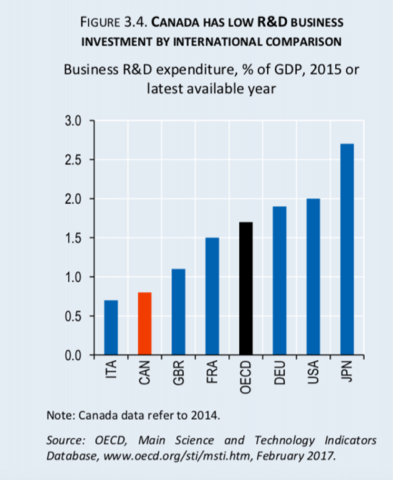 Bar graph with business R&D expenditure as a % of GDP on the y-axis and country on the x-axis; with the insight that Canada has low R&D business investment by international comparison. Source: OECD, Main Science and Technology Indicators Database.