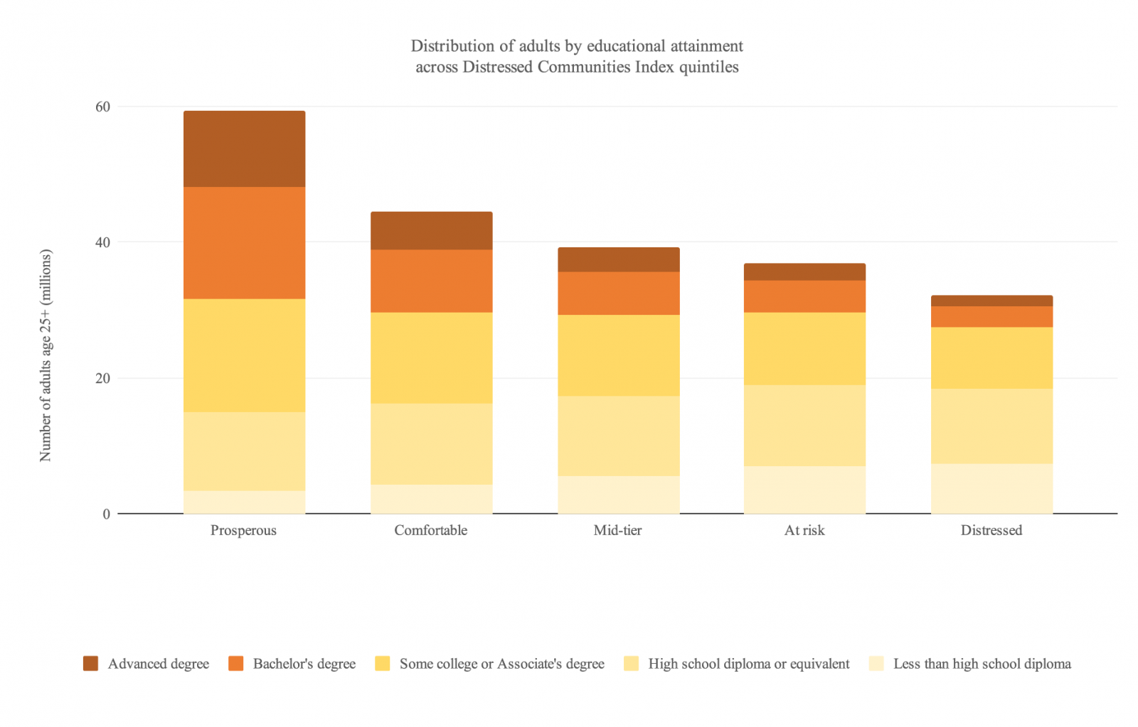 Bar graph of distribution of adults by educational attainment across Distressed Communities Index quintiles with number of adults aged 25+ (million) on the y-axis and Distressed Communities Index quintiles on the x-axis. Education levels are indicated by varying shades of yellow/orange.
