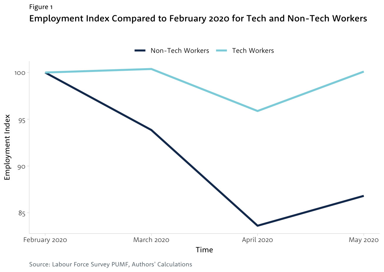 Line graph comparing change in employment index between tech and non-tech workers since February 2020.