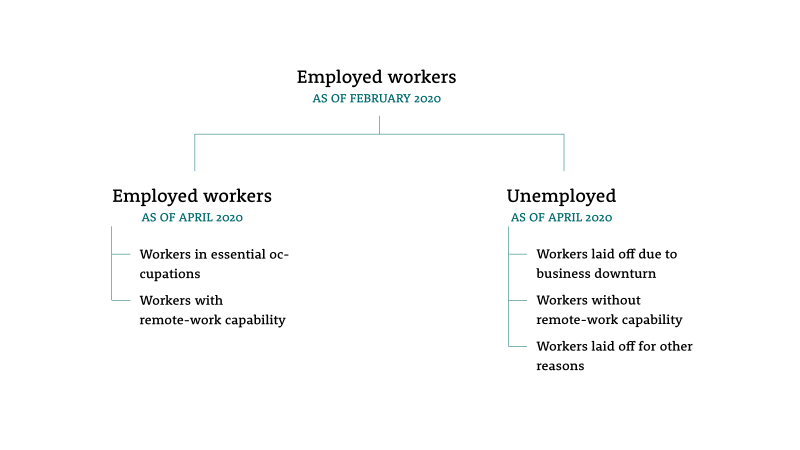Infographic showing paths to the current circumstances of workers that were employed as of February 2020.