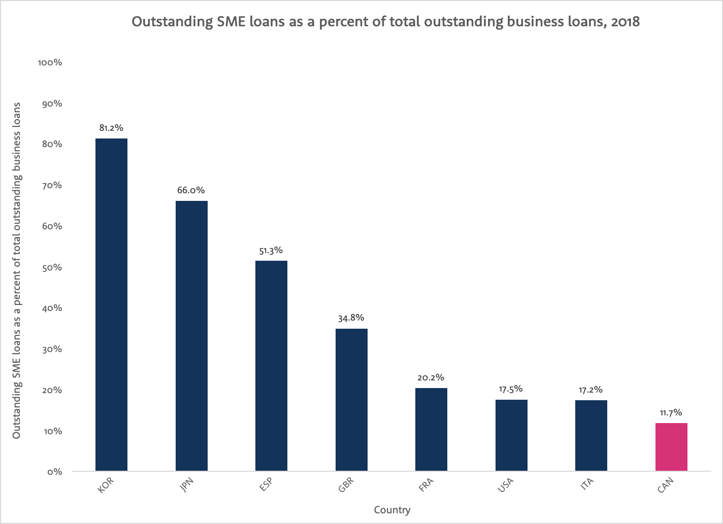 Bar graph with outstanding SME loans as a percent of total outstanding business loans in 2018 on the y-axis and country on the x-axis.
