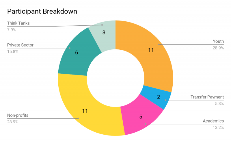 Pie chart of participant breakdown.