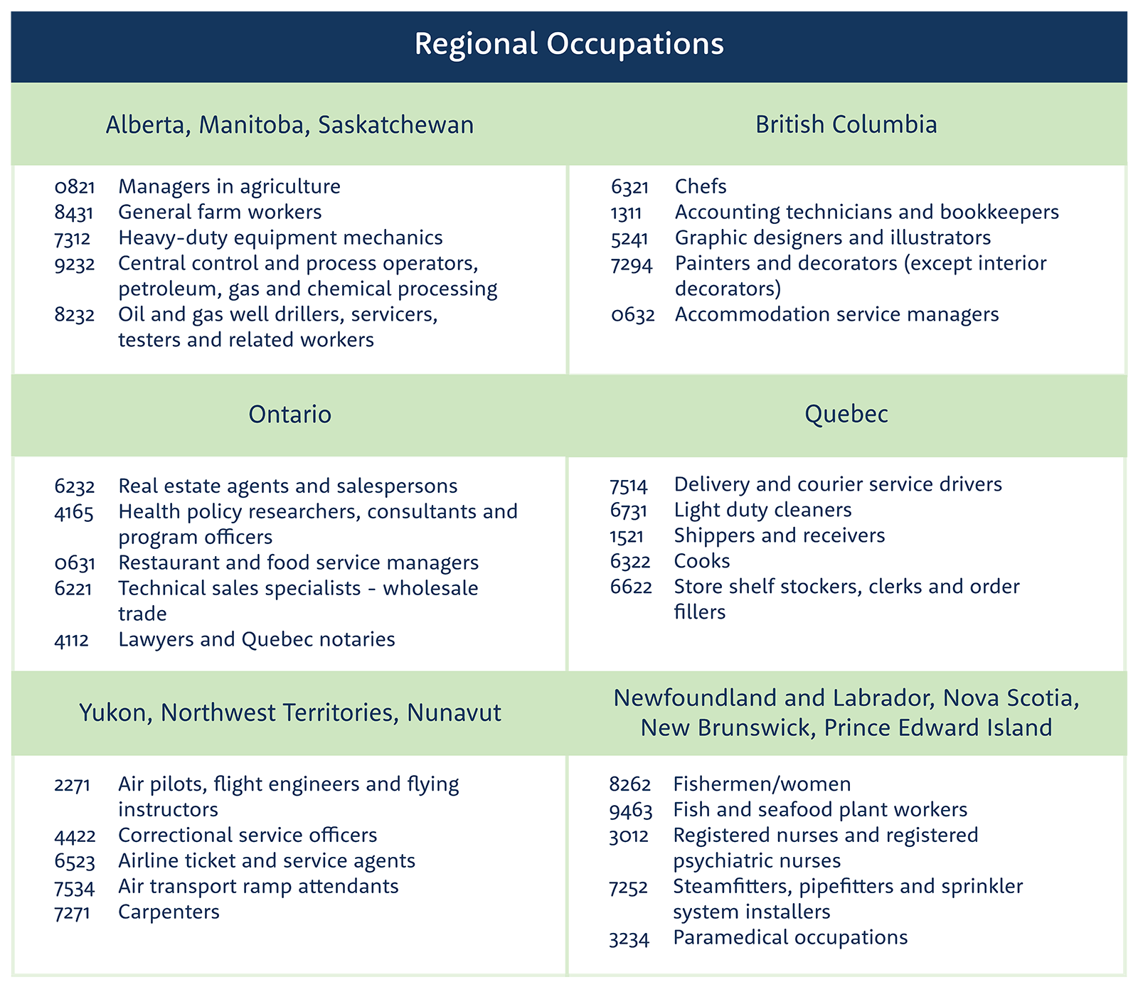 Table of regional occupations grouped by provinces and regions.