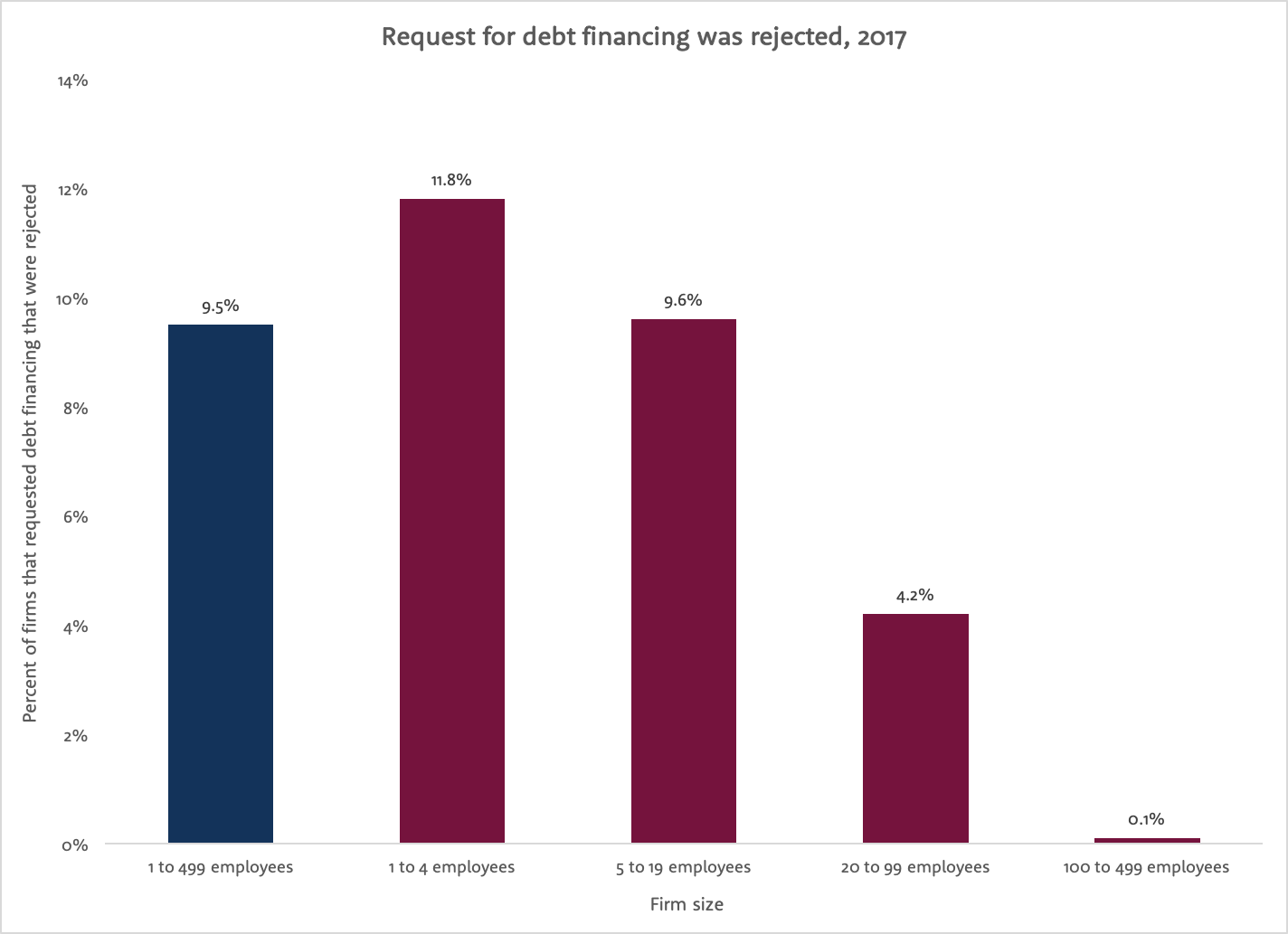 Bar graph with percent of firms that requested debt financing and were rejected on y-axis, and firm size (by employees) on x-axis.