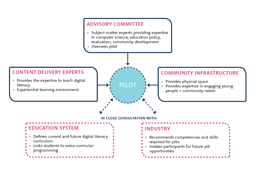 Initial Delivery Model