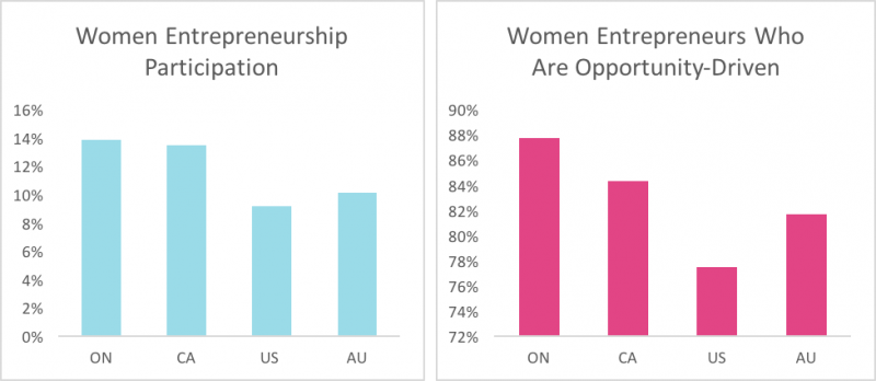 Bar chart showing women entrepreneurship participation in Ontario, Canada, US, Australia; and bar chart showing the percentage of women who are opportunity-driven in Ontario, Canada, US, Australia.