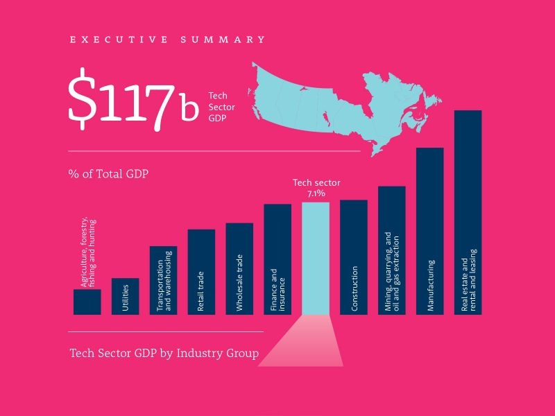 The State of Canada's Tech Sector, 2016: Executive summary